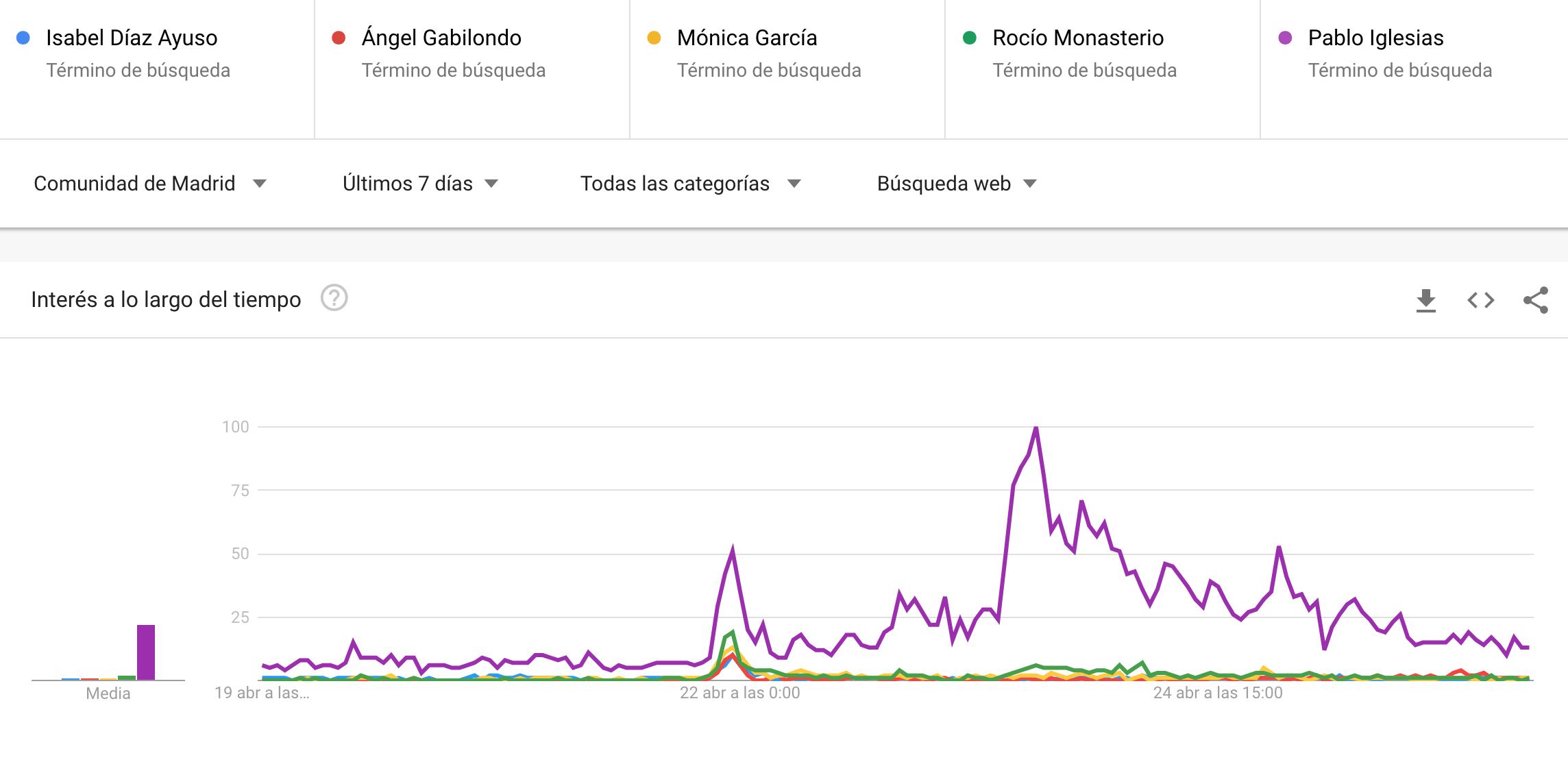 📈 🗳️ Cómo ha cambiado el interés de los usuarios tras el debate del viernes en Madrid