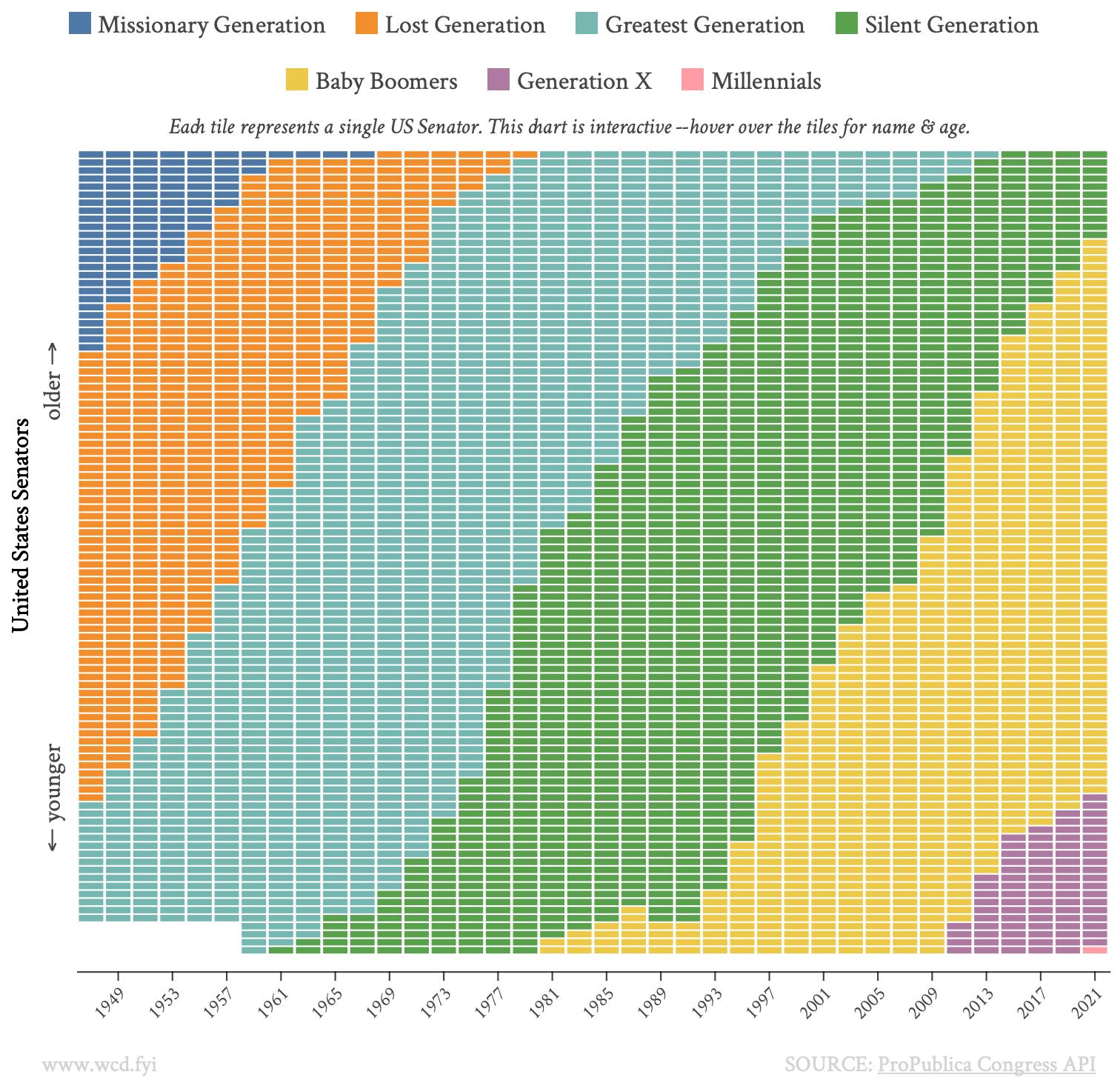 Dos visualizaciones de datos interesantes