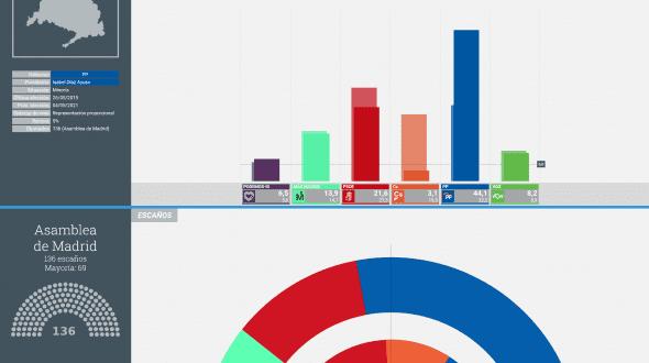 📈 🗳️ Google Trends y las elecciones en Madrid
