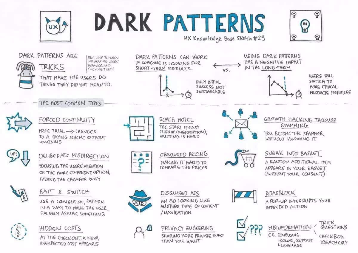 Dark Patterns o como obligarte a hacer lo que no quieres